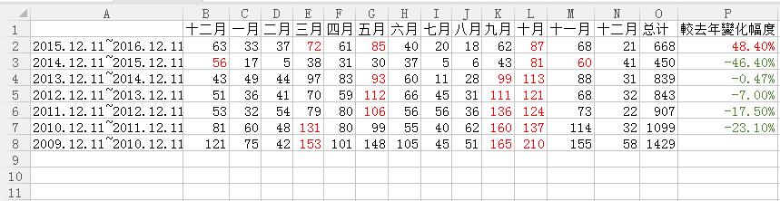 222c-2-2